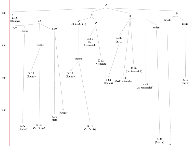 Stemma unter Verwendung der Siglen von Eckhardt